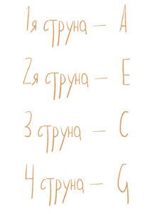 струны